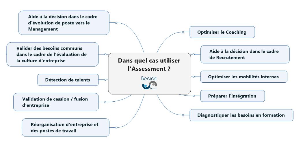 Cas d'évaluation rh et assessment