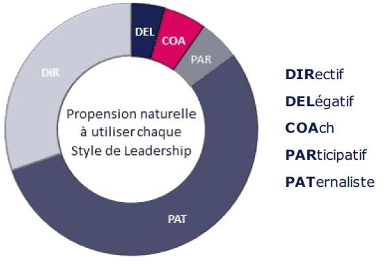 évaluation des styles de management à nantes