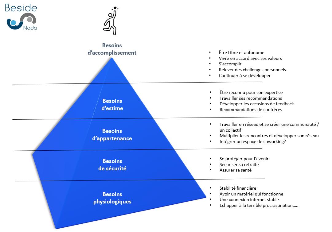 pyramide-des-besoins-maslow-entrepreneur